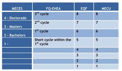 Equivalencia EQF de los títulos